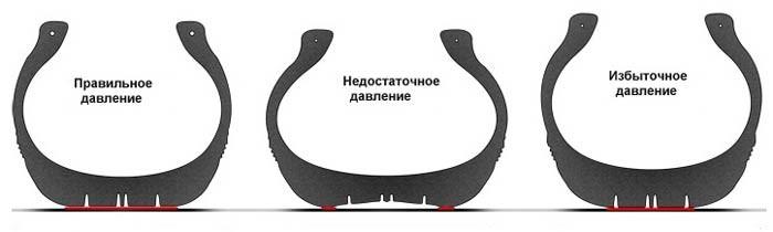 Последствия низкого или высокого давления в шинах машины | Поломки авто