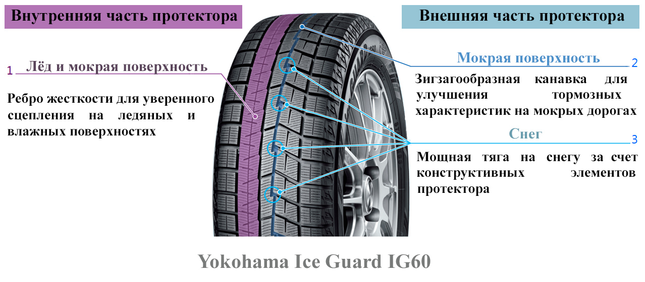 Yokohama_Ice_Guard_IG60_detali